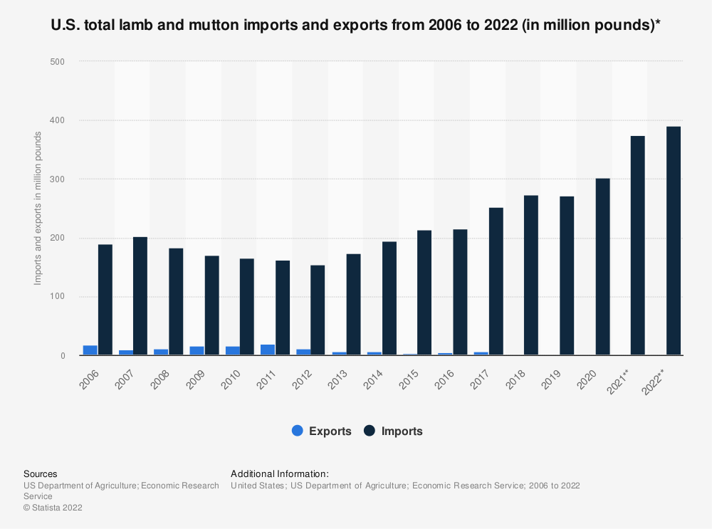 Statistic: U.S. total lamb and mutton imports and exports from 2006 to 2018 (in million pounds)* | Statista