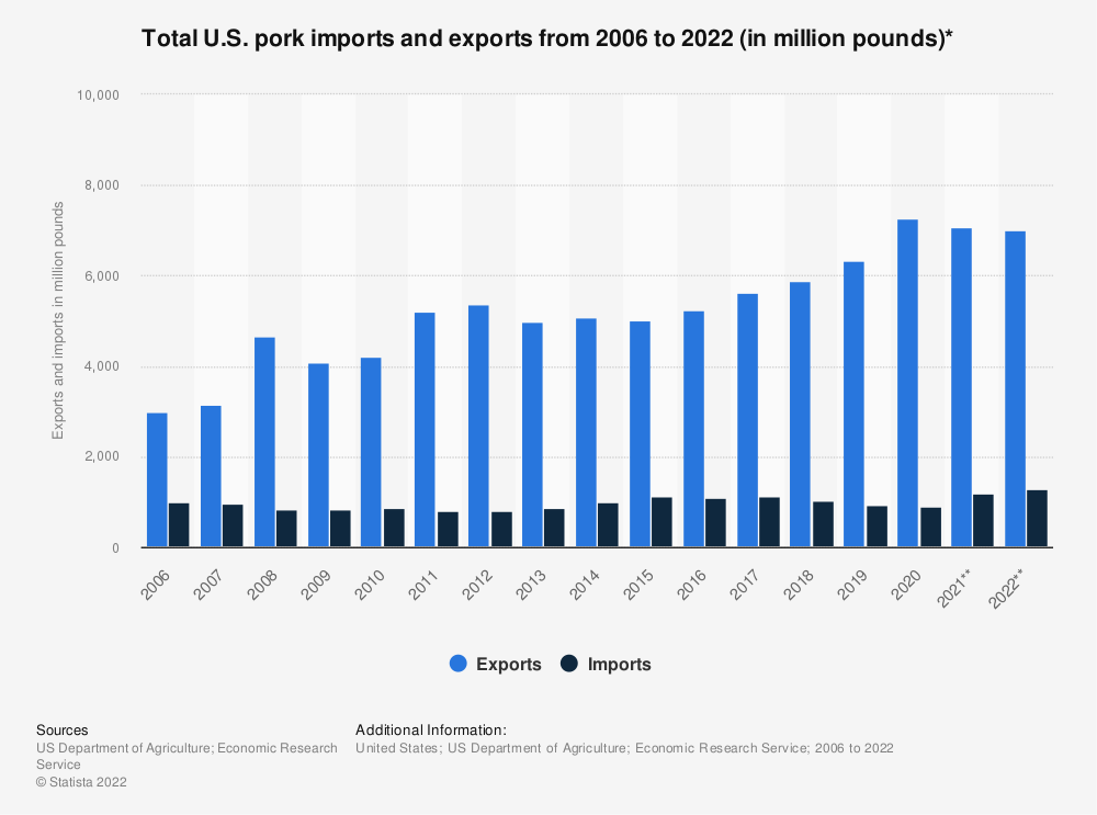 Statistic: Total U.S. pork imports and exports from 2006 to 2019 (in million pounds)* | Statista