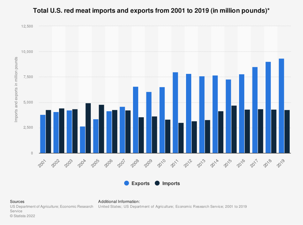 Statistic: Total U.S. red meat imports and exports from 2001 to 2019 (in million pounds)* | Statista