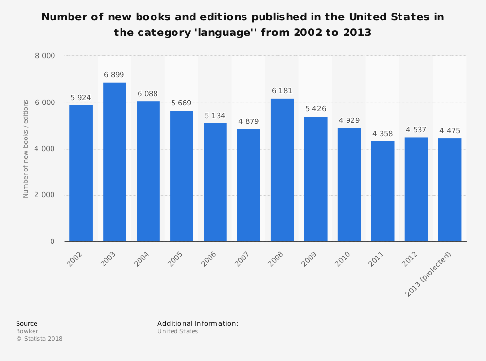 Statistic: Number of new books and editions published in the United States in the category 'language'' from 2002 to 2013 | Statista
