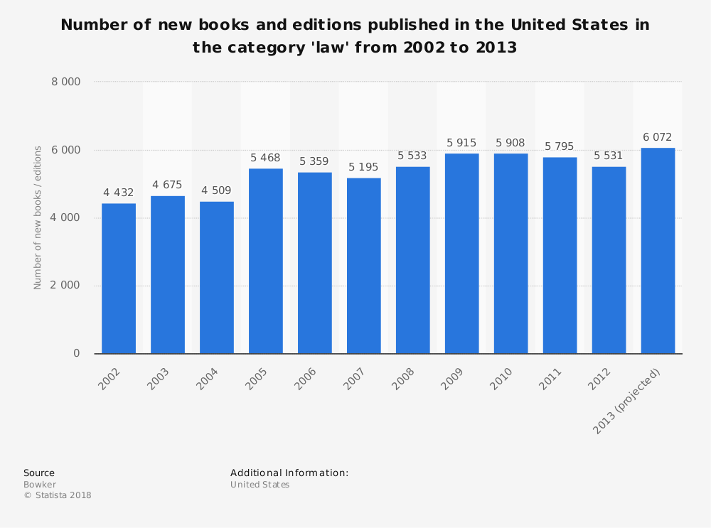 Statistic: Number of new books and editions published in the United States in the category 'law' from 2002 to 2013 | Statista