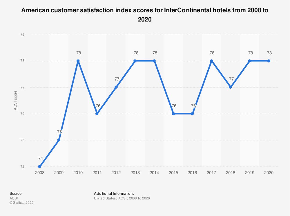 Statistic: American customer satisfaction index scores for InterContinental hotels from 2008 to 2019* | Statista