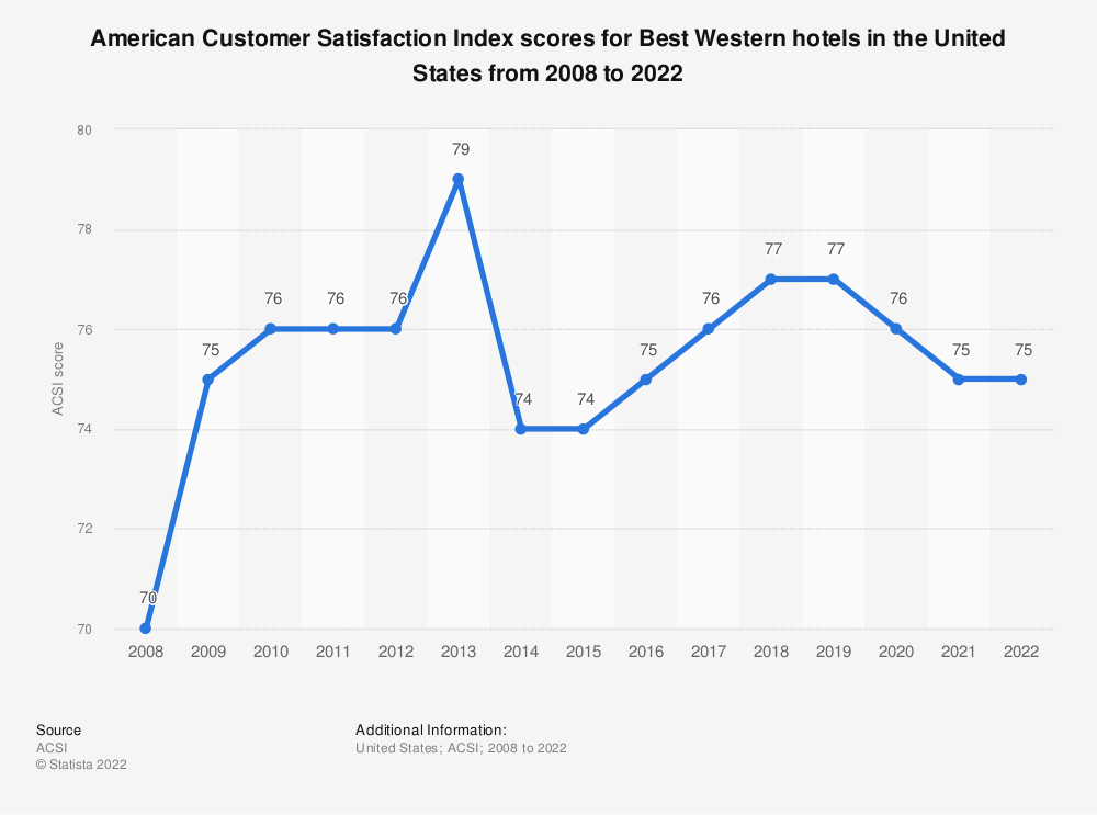 Statistic: American customer satisfaction index scores for Best Western hotels in the United States from 2008 to 2019* | Statista