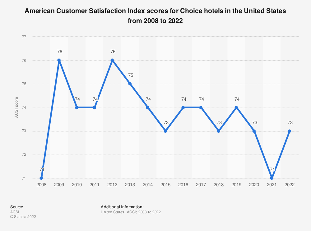 Statistic: American customer satisfaction index scores for Choice hotels in the United States from 2008 to 2019* | Statista