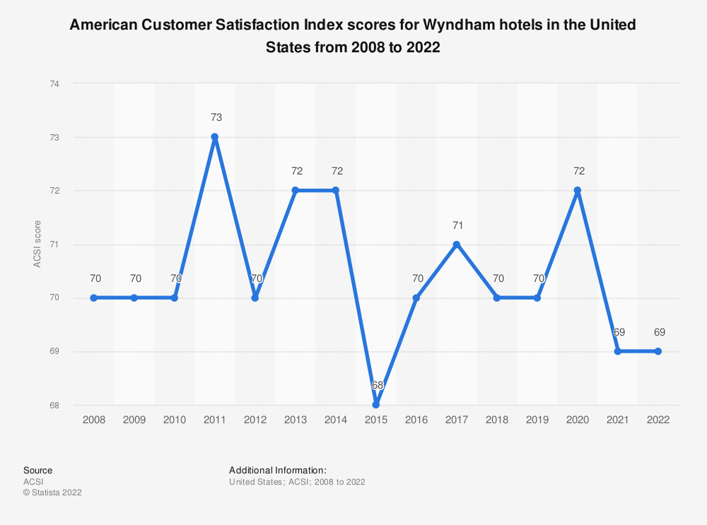 Statistic: American customer satisfaction index scores for Wyndham hotels in the United States from 2008 to 2020 | Statista