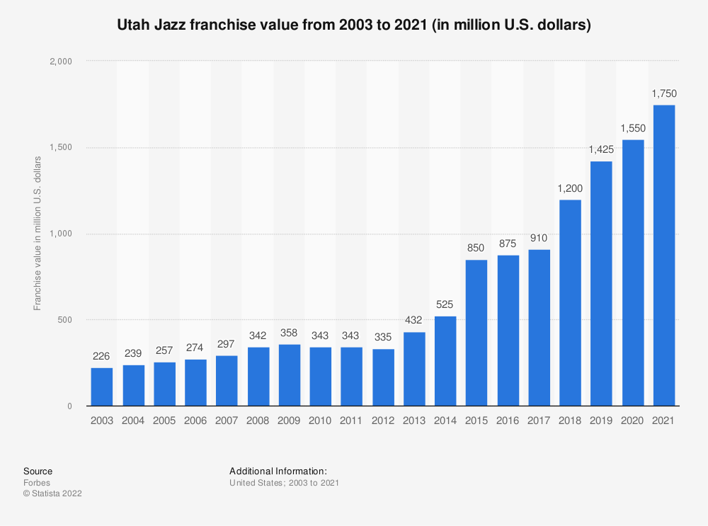 Statistic: Utah Jazz franchise value from 2003 to 2017 (in million U.S. dollars)* | Statista