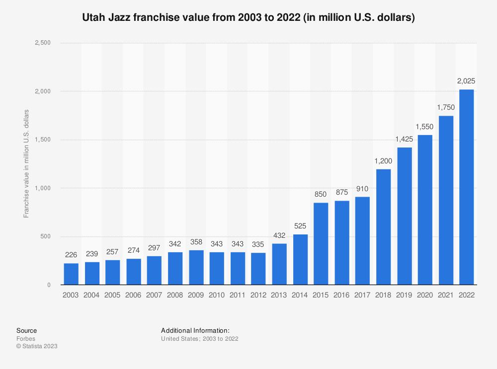 Statistic: Utah Jazz franchise value from 2003 to 2019 (in million U.S. dollars)* | Statista