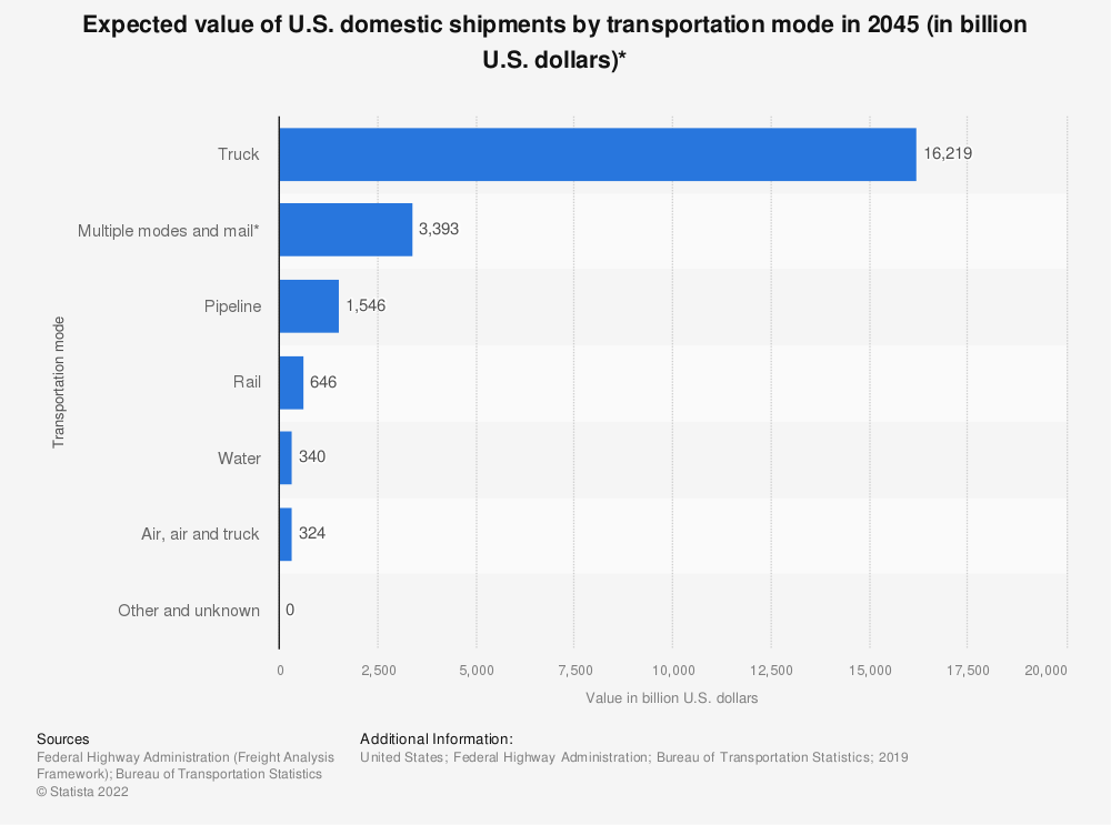 Statistic: Expected value of U.S. domestic shipments* by transportation mode in 2045 (in billion U.S. dollars)** | Statista