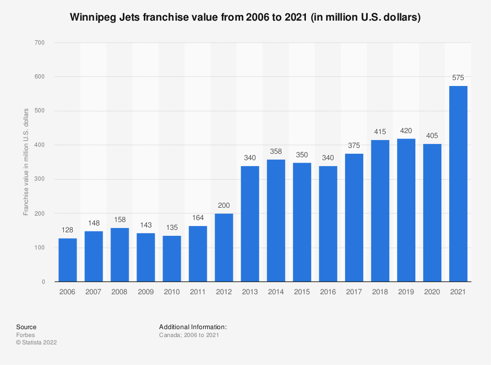 Statistic: Winnipeg Jets franchise value from 2006 to 2020 (in million U.S. dollars) | Statista