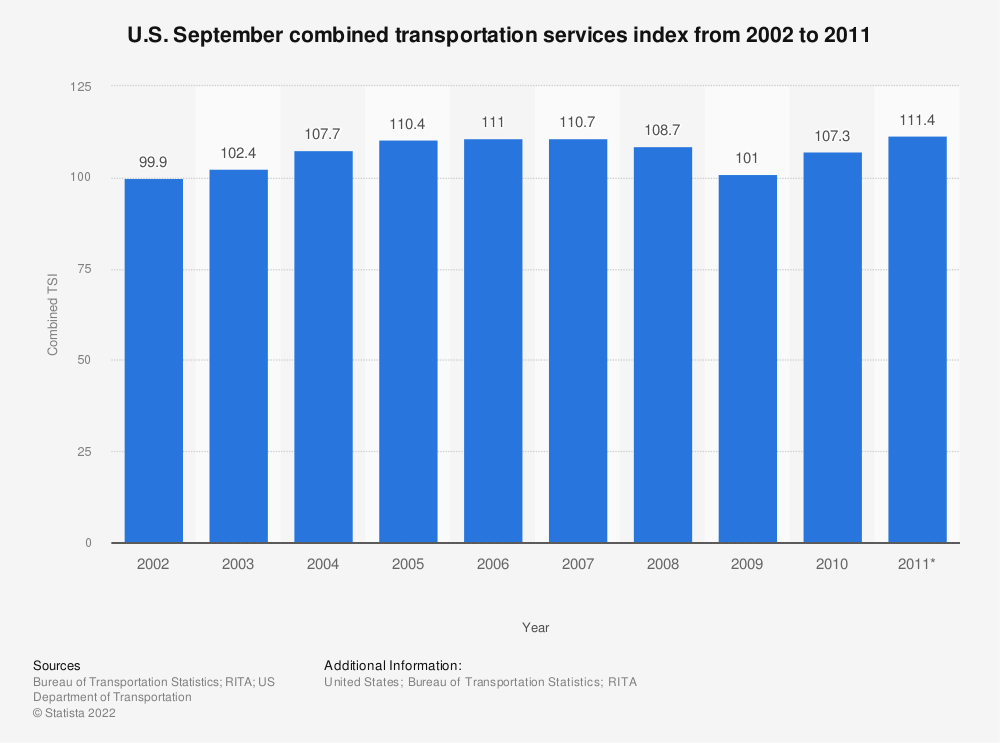 Statistic: U.S. September combined transportation services index from 2002 to 2011 | Statista
