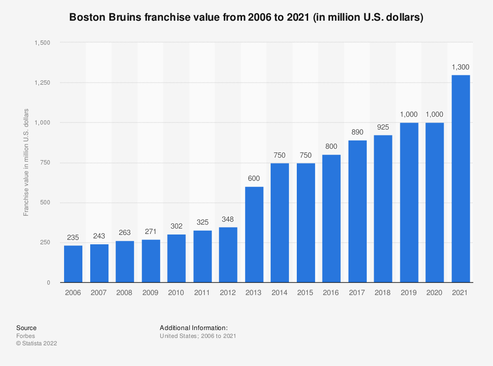 Statistic: Boston Bruins franchise value from 2006 to 2019 (in million U.S. dollars) | Statista