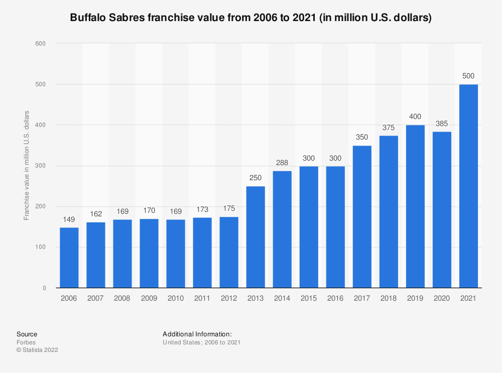 Statistic: Buffalo Sabres franchise value from 2006 to 2020 (in million U.S. dollars) | Statista