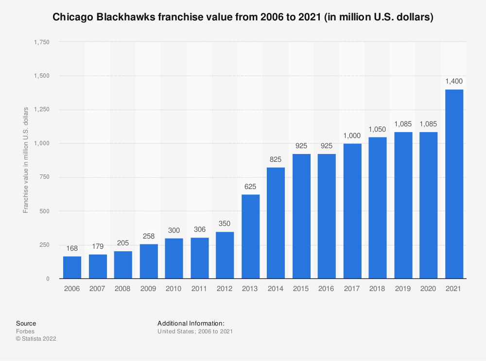 • Chicago Blackhawks franchise value 2006-2018  b8de074fb