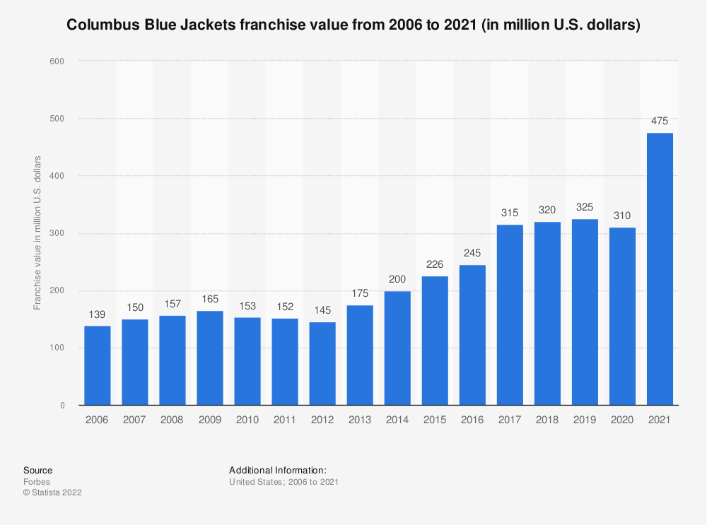 Statistic: Columbus Blue Jackets franchise value from 2006 to 2020 (in million U.S. dollars) | Statista