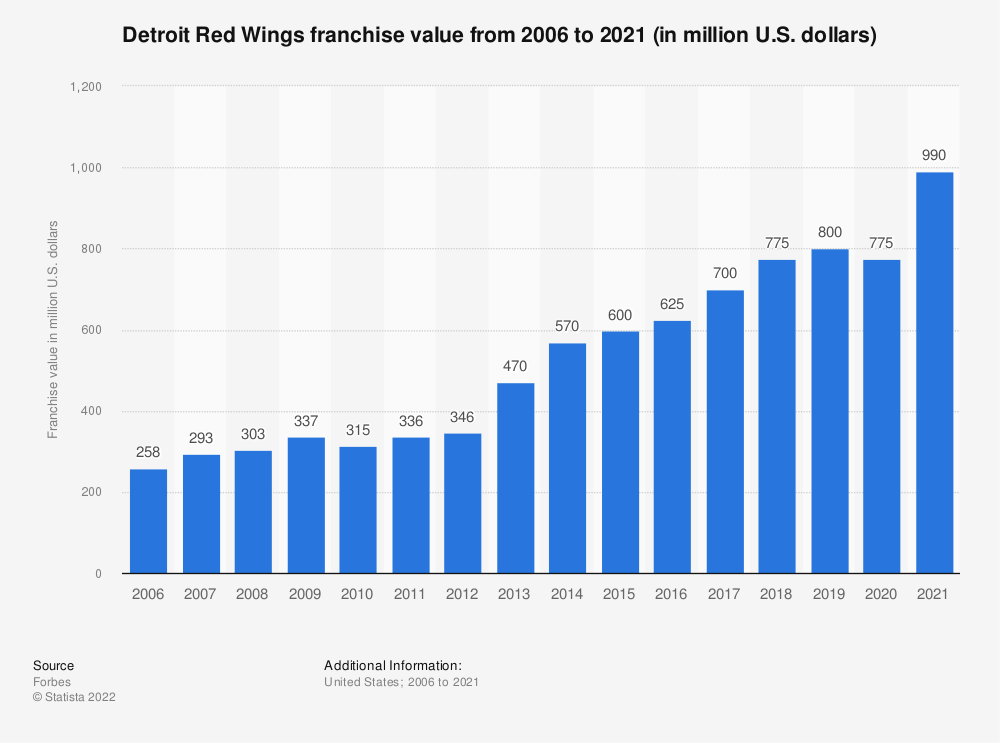 Statistic: Detroit Red Wings franchise value from 2006 to 2018 (in million U.S. dollars) | Statista