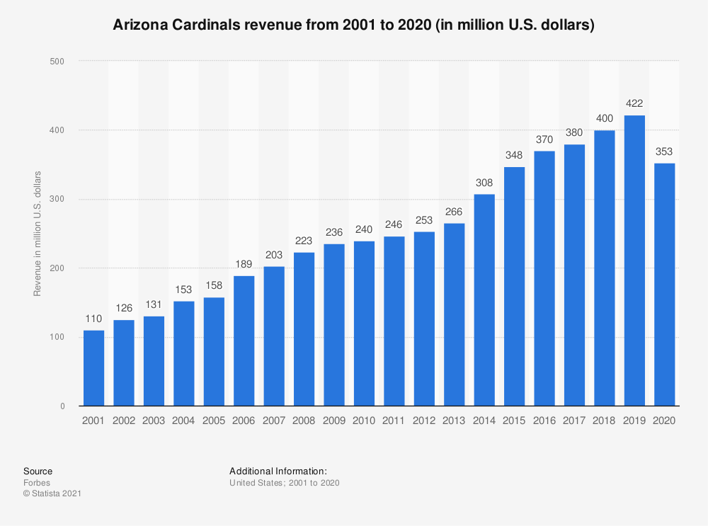 Statistic: Arizona Cardinals revenue* from 2001 to 2017 (in million U.S. dollars) | Statista