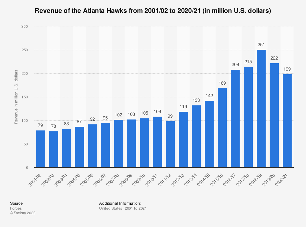 Statistic: Revenue of the Atlanta Hawks from 2001/02 to 2015/16 (in million U.S. dollars)* | Statista