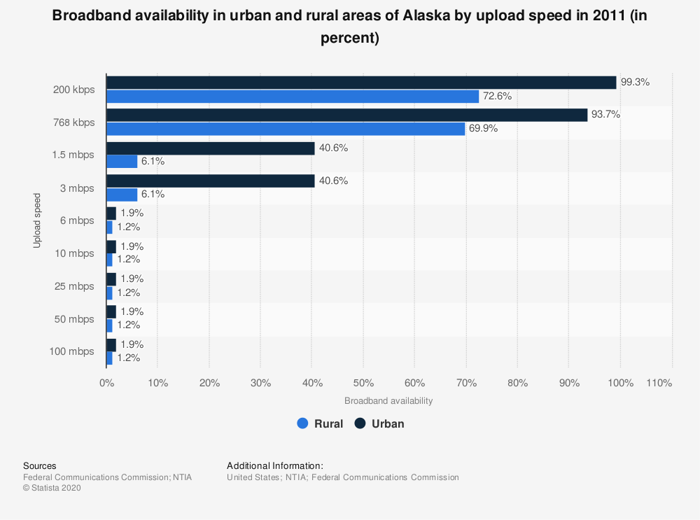 Statistic: Broadband availability in urban and rural areas of Alaska by upload speed in 2011 (in percent)   Statista