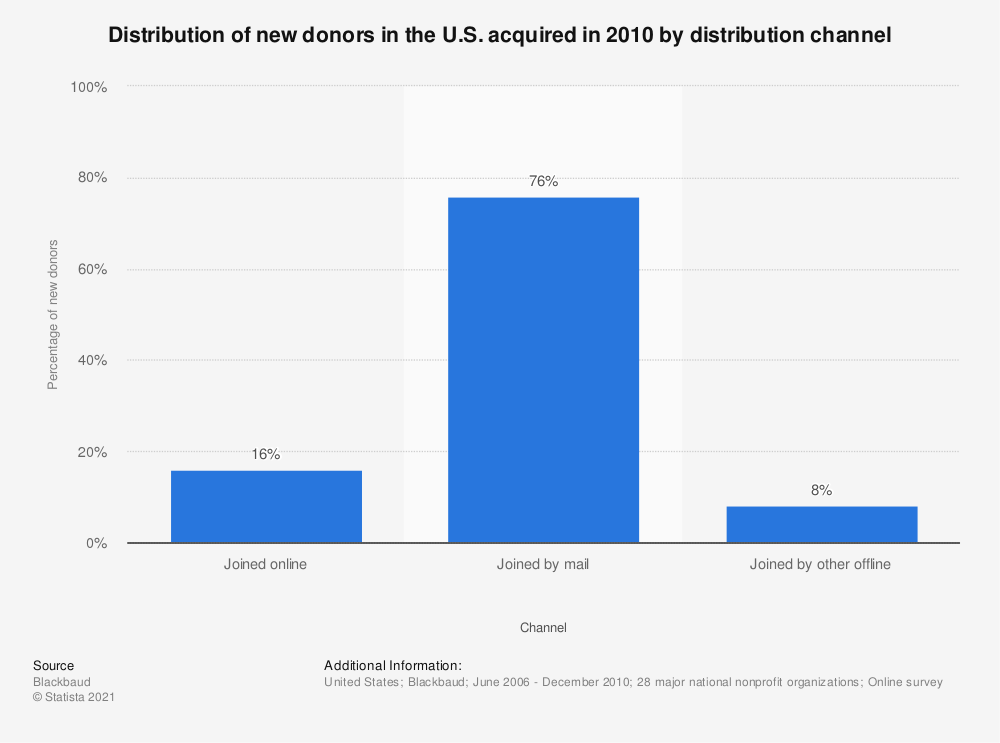 Statistic: Distribution of new donors in the U.S. acquired in 2010 by distribution channel | Statista