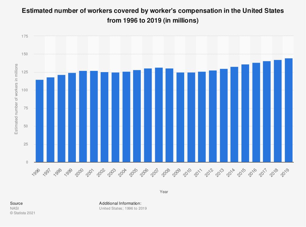 Statistic: Estimated number of workers covered by worker's compensation in the United States from 1996 to 2017 (in millions) | Statista