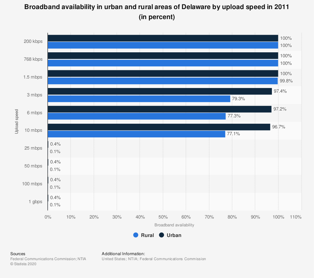 Statistic: Broadband availability in urban and rural areas of Delaware by upload speed in 2011 (in percent) | Statista