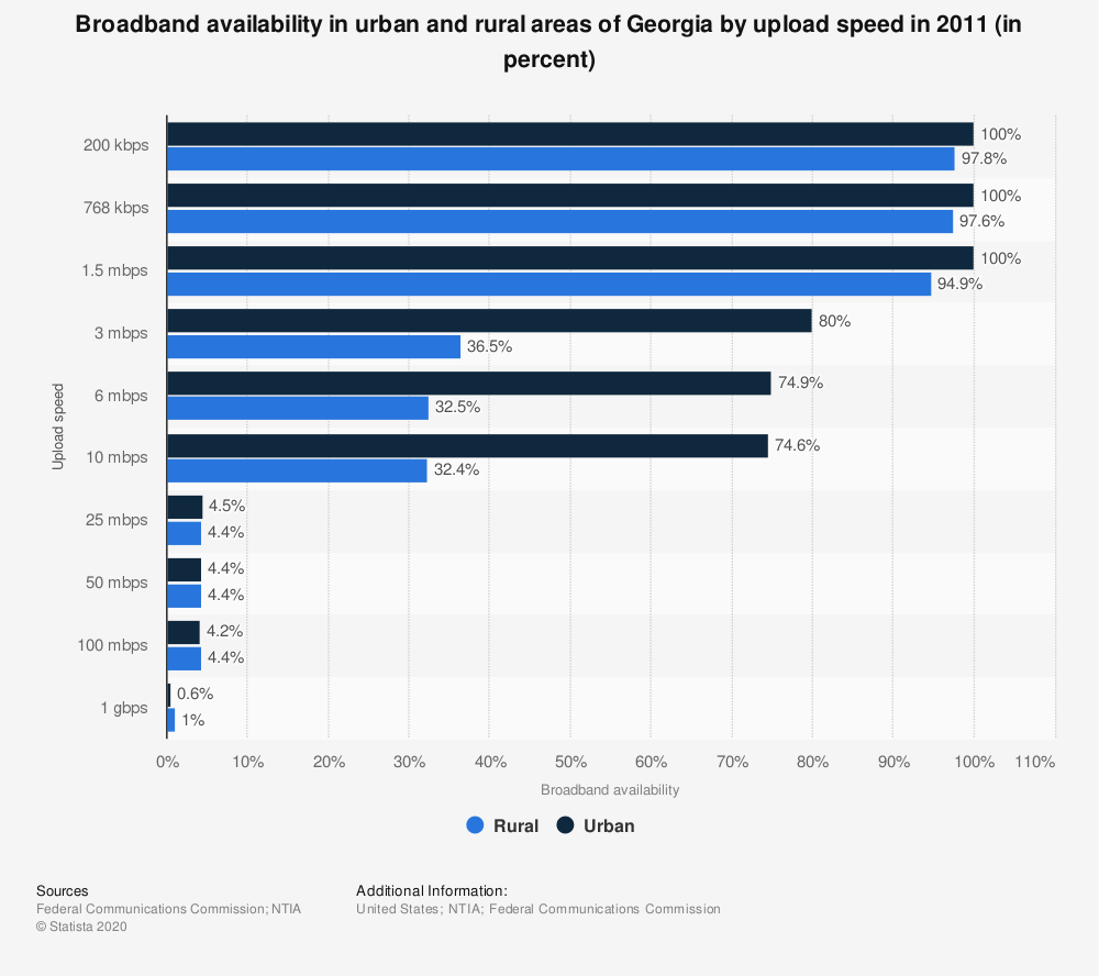 Statistic: Broadband availability in urban and rural areas of Georgia by upload speed in 2011 (in percent)   Statista