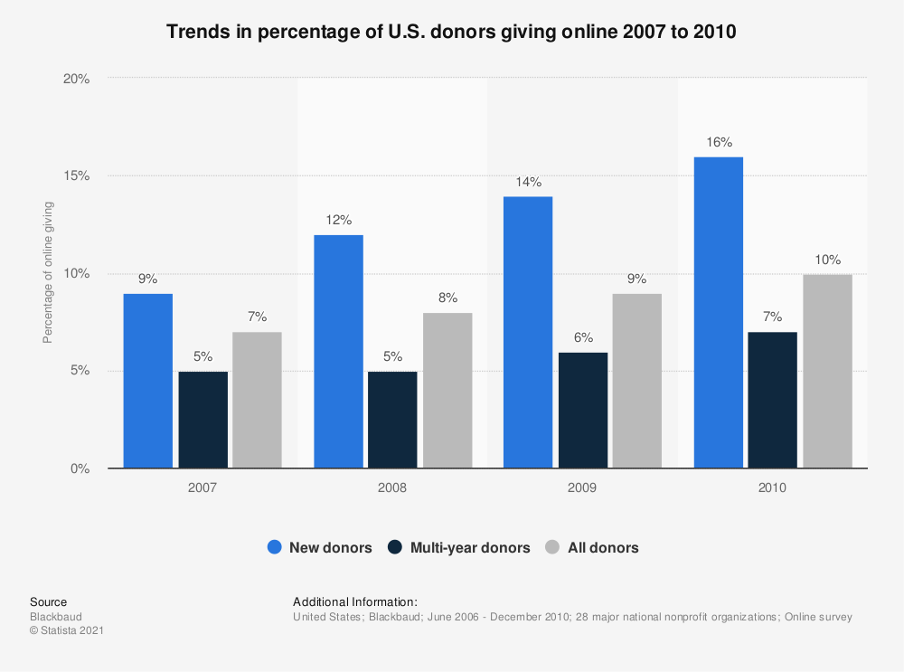 Statistic: Trends in percentage of U.S. donors giving online 2007 to 2010 | Statista