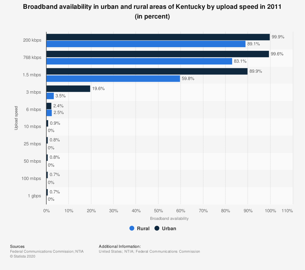 Statistic: Broadband availability in urban and rural areas of Kentucky by upload speed in 2011 (in percent) | Statista