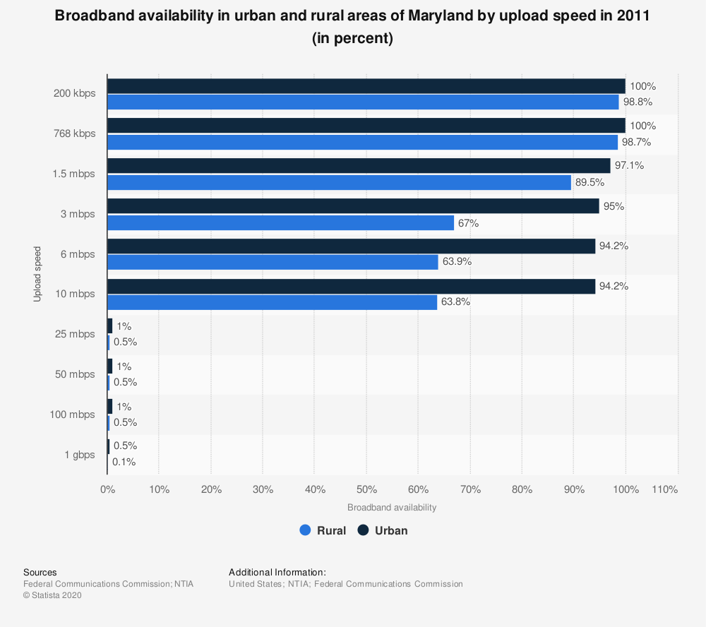 Statistic: Broadband availability in urban and rural areas of Maryland by upload speed in 2011 (in percent)   Statista