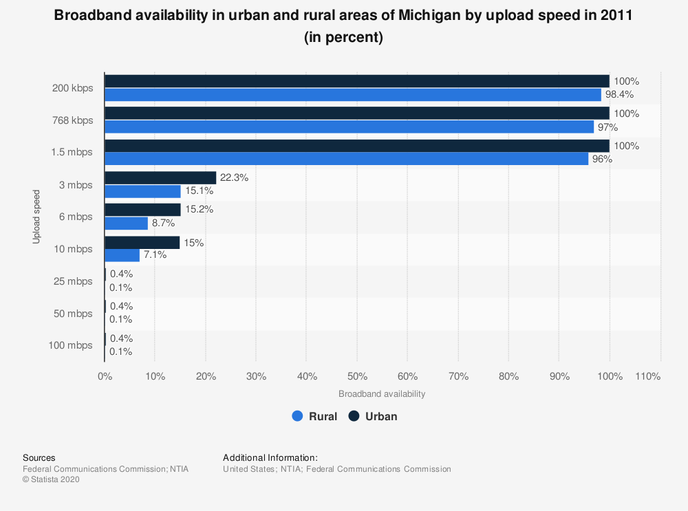 Statistic: Broadband availability in urban and rural areas of Michigan by upload speed in 2011 (in percent) | Statista
