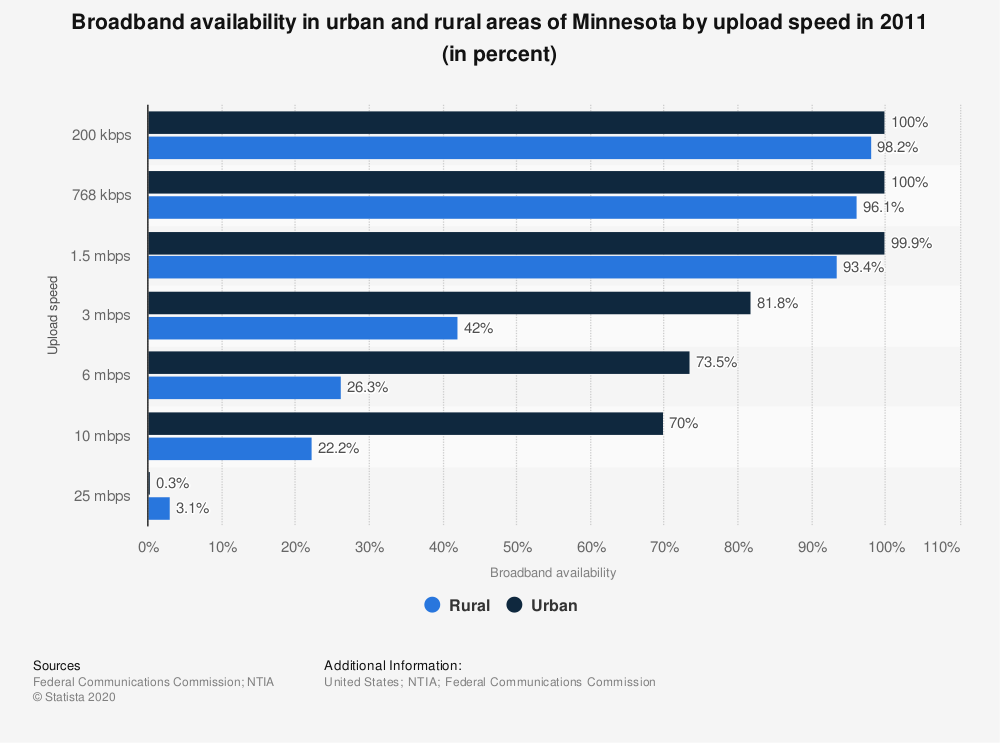 Statistic: Broadband availability in urban and rural areas of Minnesota by upload speed in 2011 (in percent)   Statista