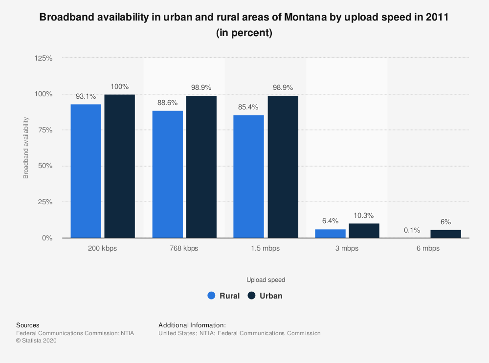 Statistic: Broadband availability in urban and rural areas of Montana by upload speed in 2011 (in percent)   Statista