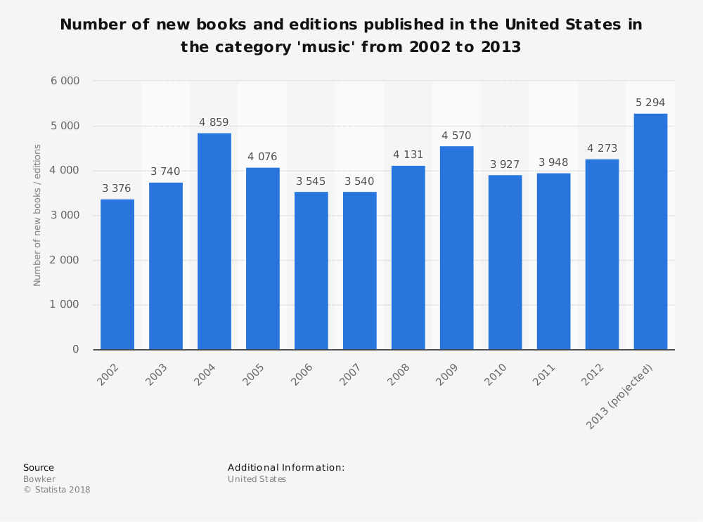 Statistic: Number of new books and editions published in the United States in the category 'music' from 2002 to 2013 | Statista