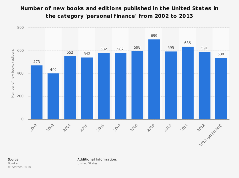 Statistic: Number of new books and editions published in the United States in the category 'personal finance' from 2002 to 2013 | Statista