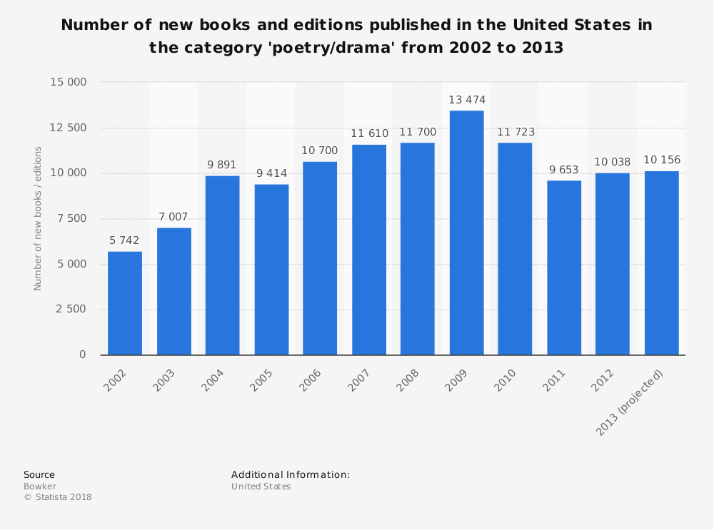 Statistic: Number of new books and editions published in the United States in the category 'poetry/drama' from 2002 to 2013 | Statista