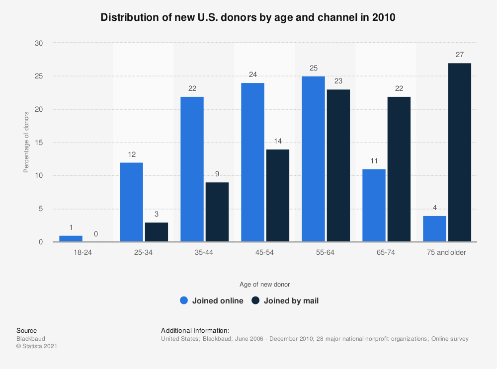 Statistic: Distribution of new U.S. donors by age and channel in 2010 | Statista