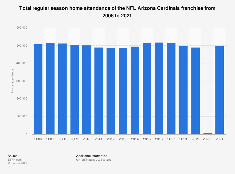 Statistic: Total regular season home attendance of the NFL Arizona Cardinals franchise from 2006 to 2018 | Statista
