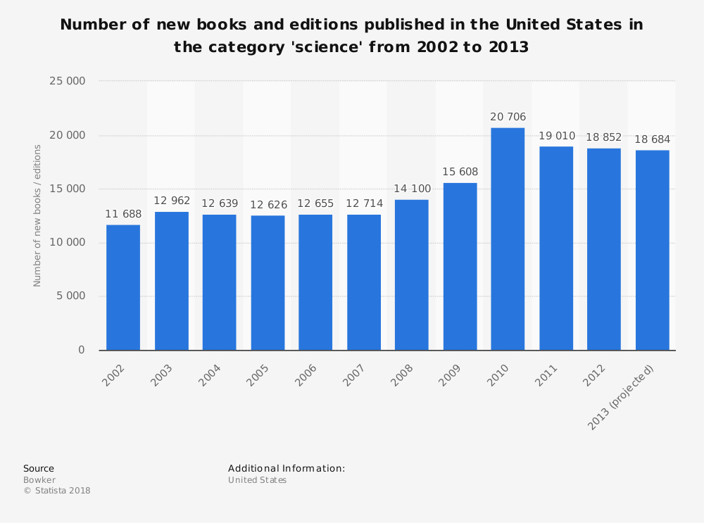Statistic: Number of new books and editions published in the United States in the category 'science' from 2002 to 2013 | Statista