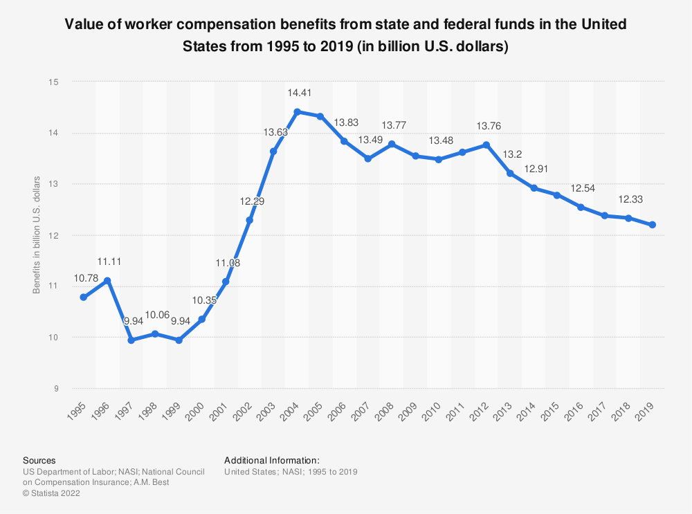 Statistic: Value of worker compensation benefits from state and federal funds in the United States from 1995 to 2017 (in billion U.S. dollars) | Statista