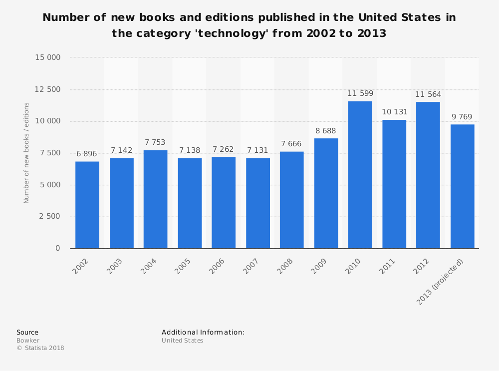 Statistic: Number of new books and editions published in the United States in the category 'technology' from 2002 to 2013 | Statista