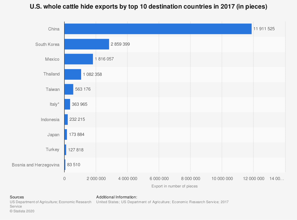 Statistic: U.S. whole cattle hide exports by top 10 destination countries in 2017 (in pieces) | Statista
