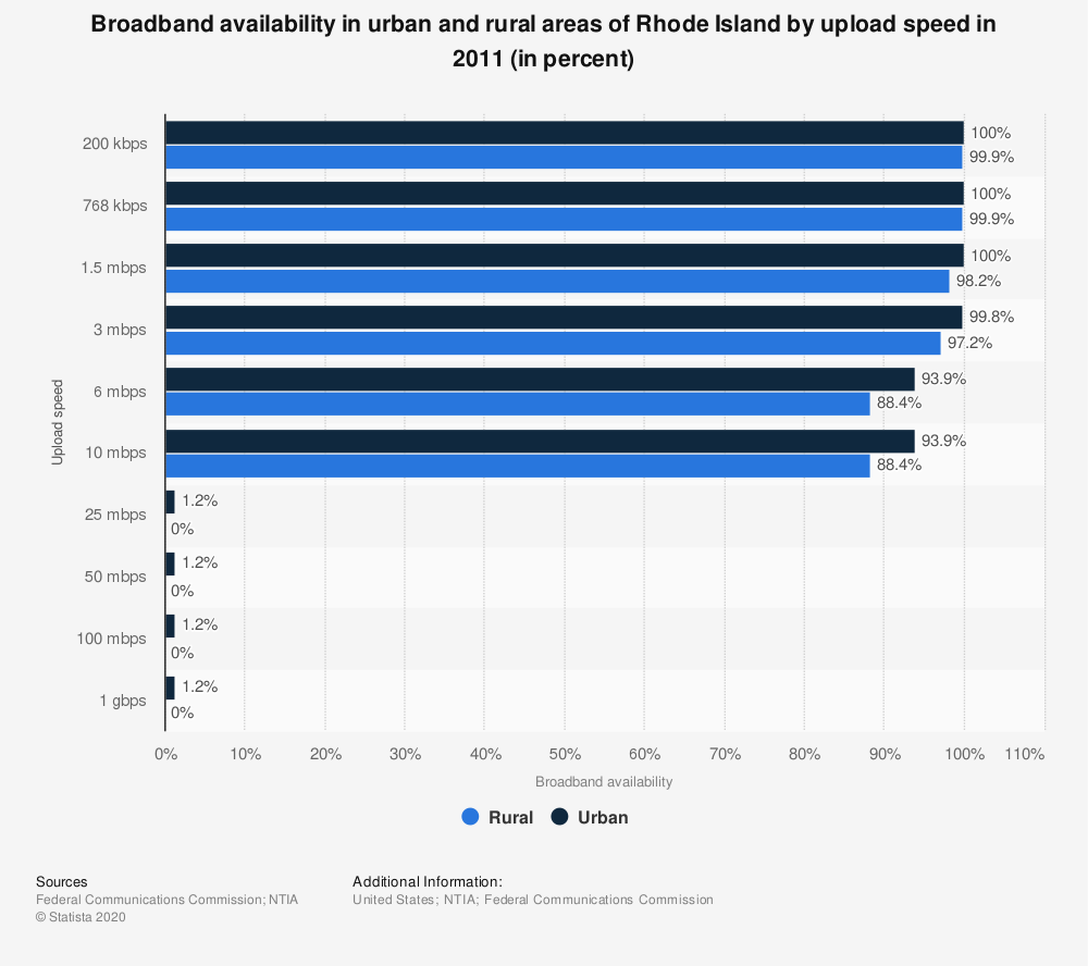 Statistic: Broadband availability in urban and rural areas of Rhode Island by upload speed in 2011 (in percent) | Statista