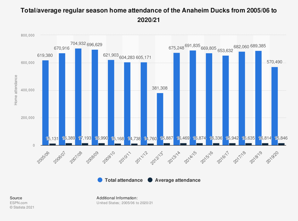Statistic: Total/average regular season home attendance of the Anaheim Ducks from 2005/06 to 2017/18 | Statista
