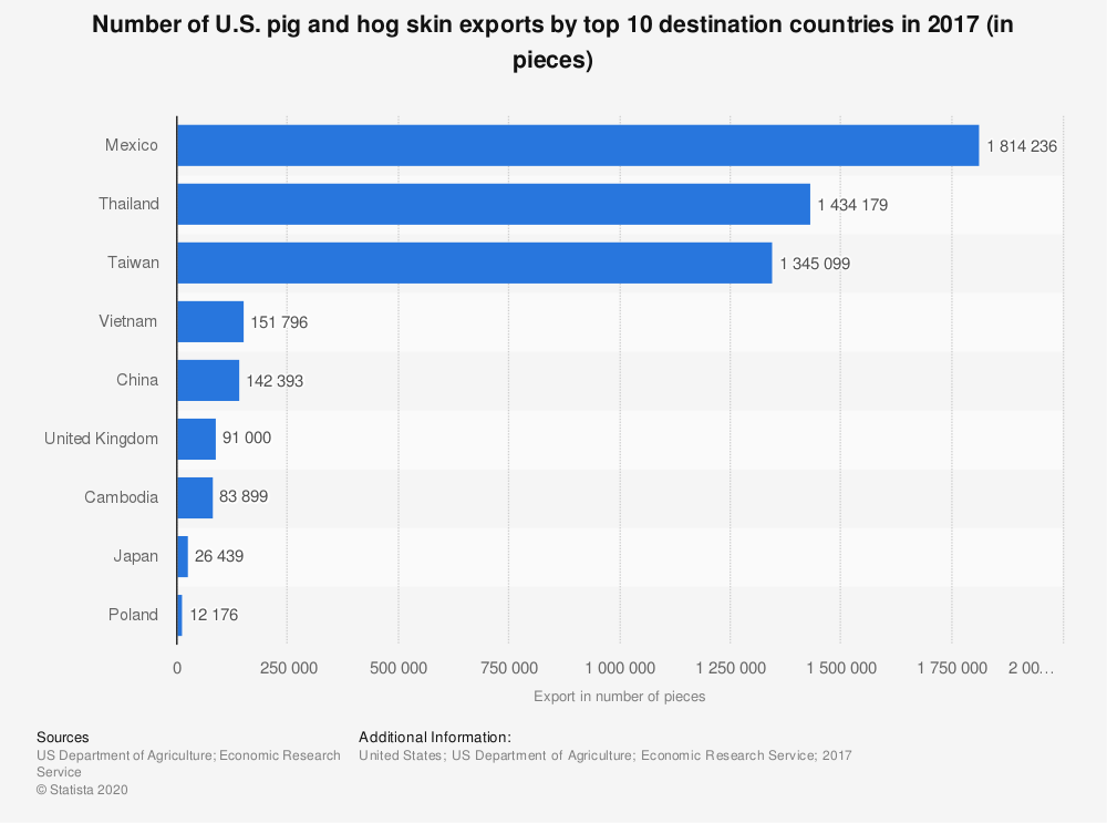 Statistic: Number of U.S. pig and hog skin exports by top 10 destination countries in 2017 (in pieces) | Statista