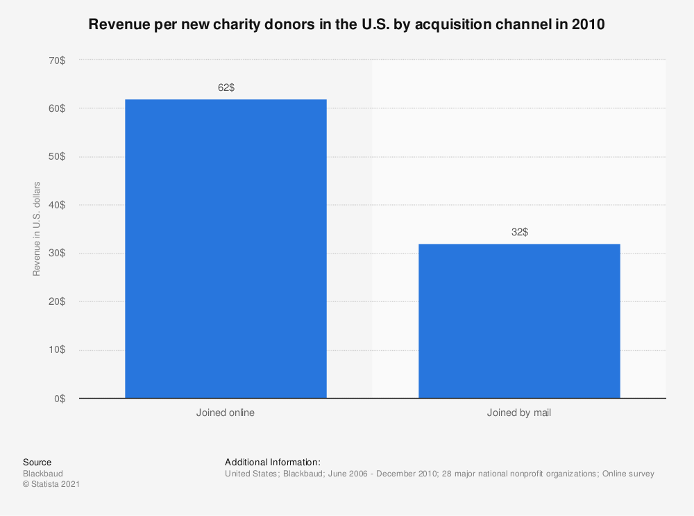 Statistic: Revenue per new charity donors in the U.S. by acquisition channel in 2010 | Statista