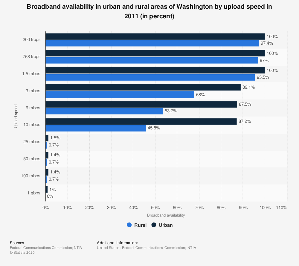 Statistic: Broadband availability in urban and rural areas of Washington by upload speed in 2011 (in percent) | Statista