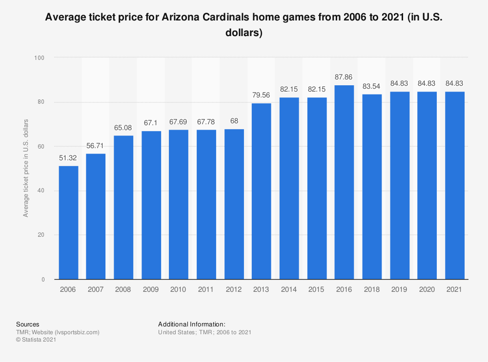 Statistic: Average ticket price for Arizona Cardinals home games from 2006 to 2019 (in U.S. dollars) | Statista