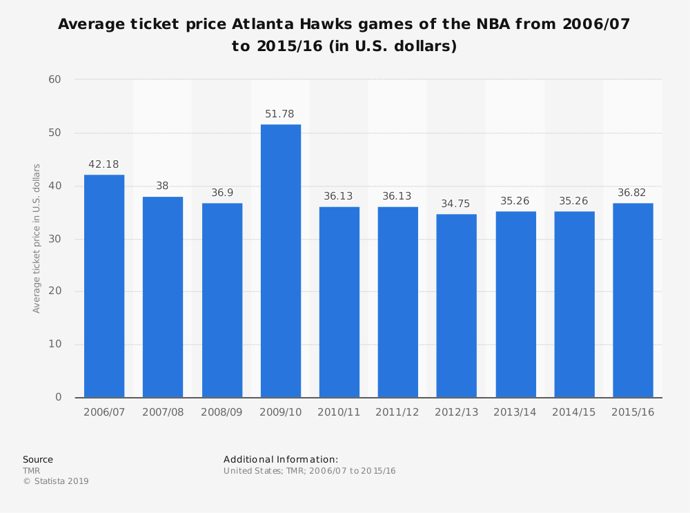 Statistic: Average ticket price Atlanta Hawks games of the NBA from 2006/07 to 2015/16 (in U.S. dollars) | Statista