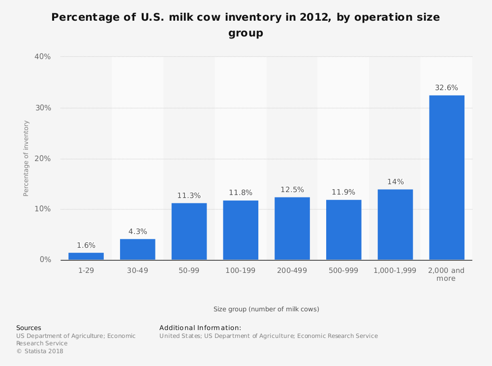 Statistic: Percentage of U.S. milk cow inventory in 2012, by operation size group | Statista