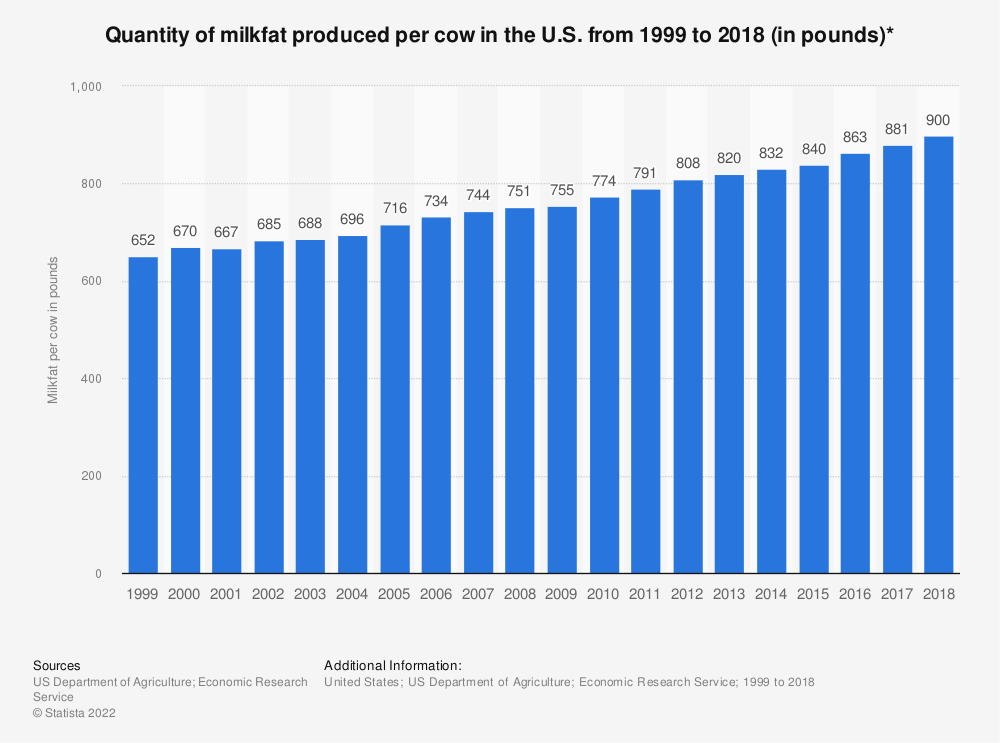 Statistic: Quantity of milkfat produced per cow in the U.S. from 1999 to 2017 (in pounds)* | Statista